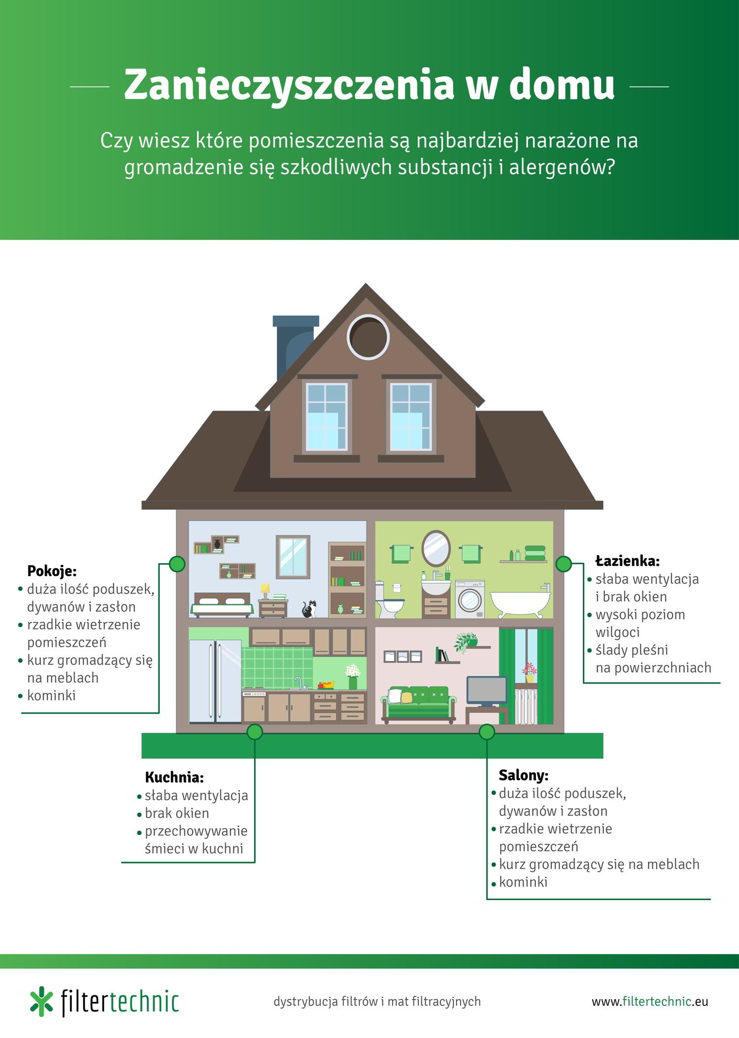 najbardziej zanieczyszczone pomieszczenia w domu