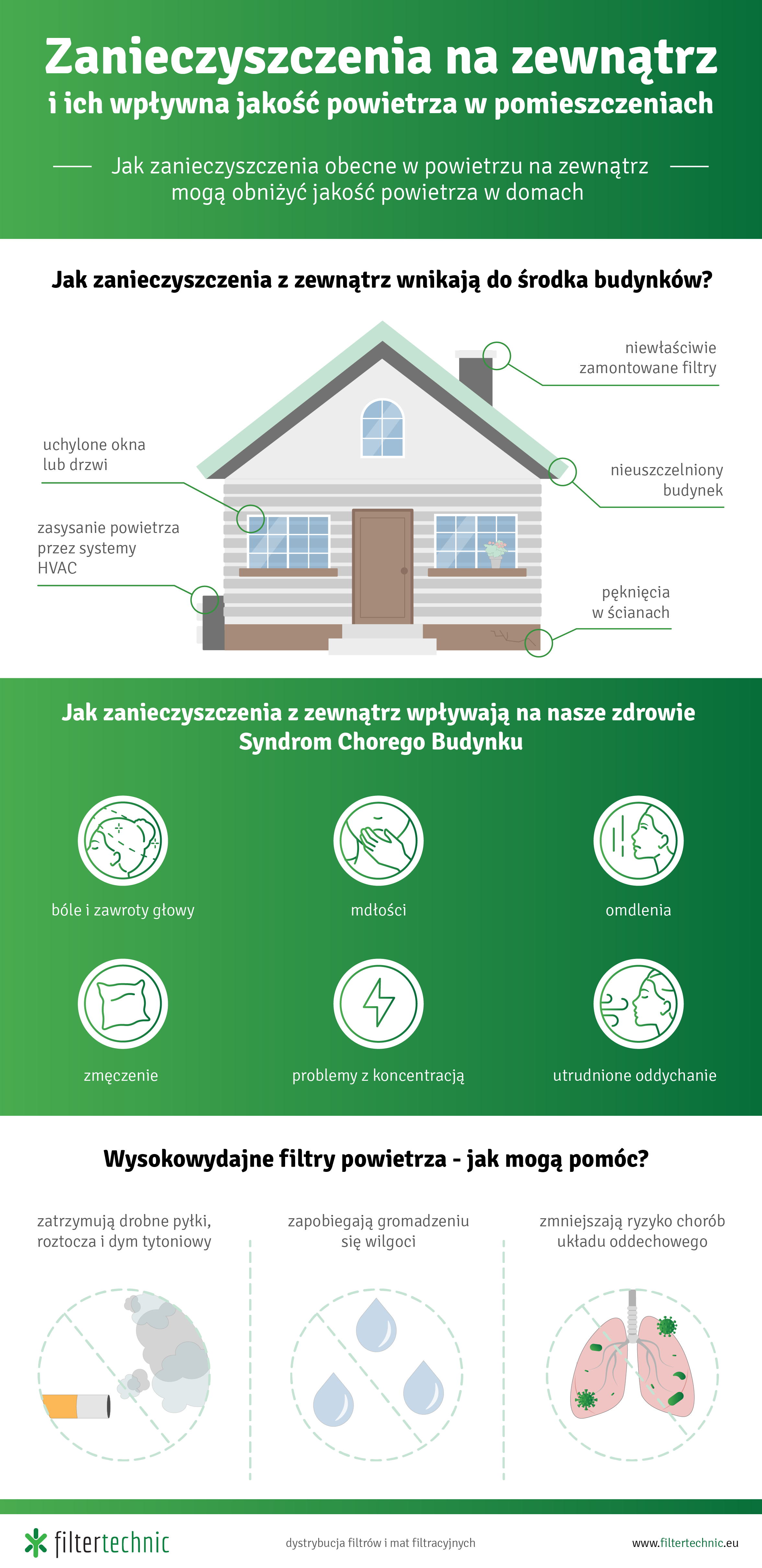 jak zanieczyszczenia z zewnątrz wpływają na jakość powietrza w domach