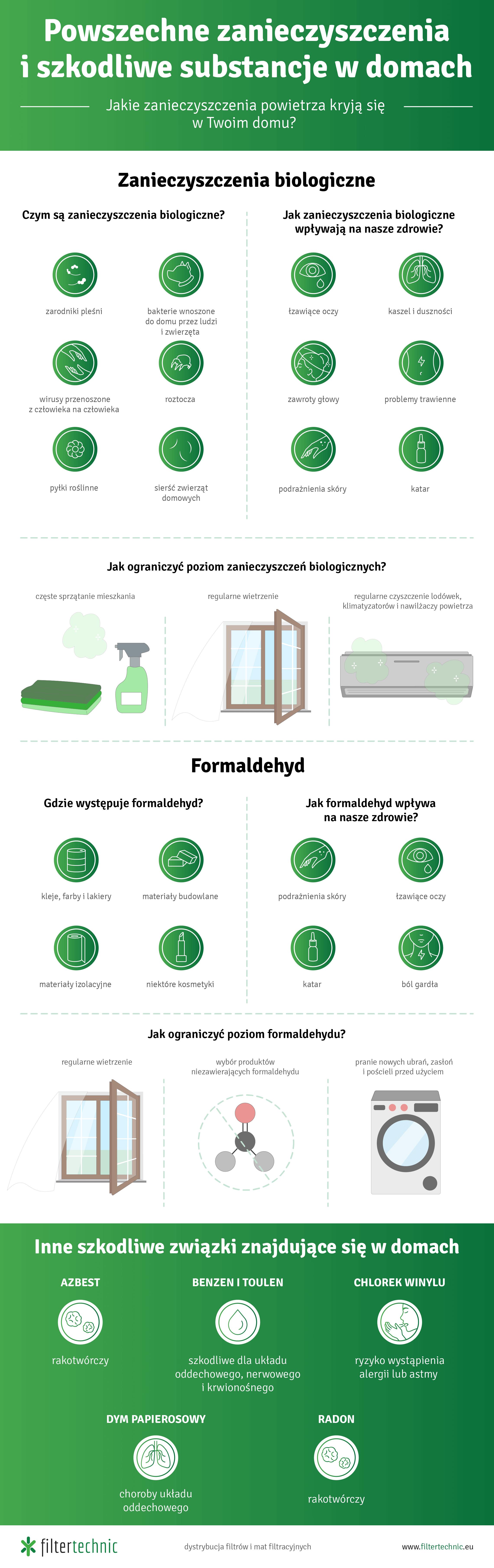 Powszechne zanieczyszczenia i szkodliwe substancje w domach