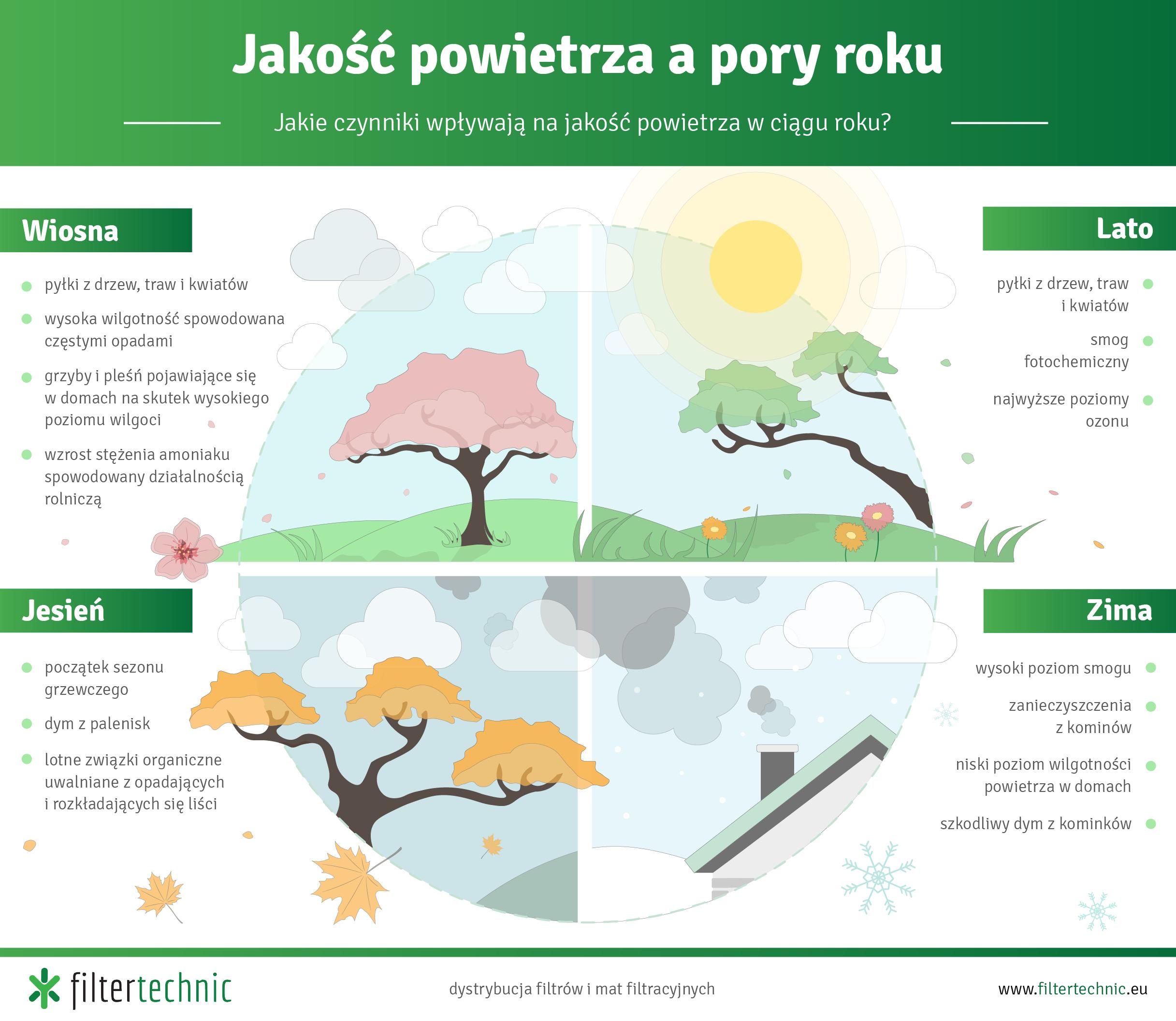 jakość powietrza a pory roku