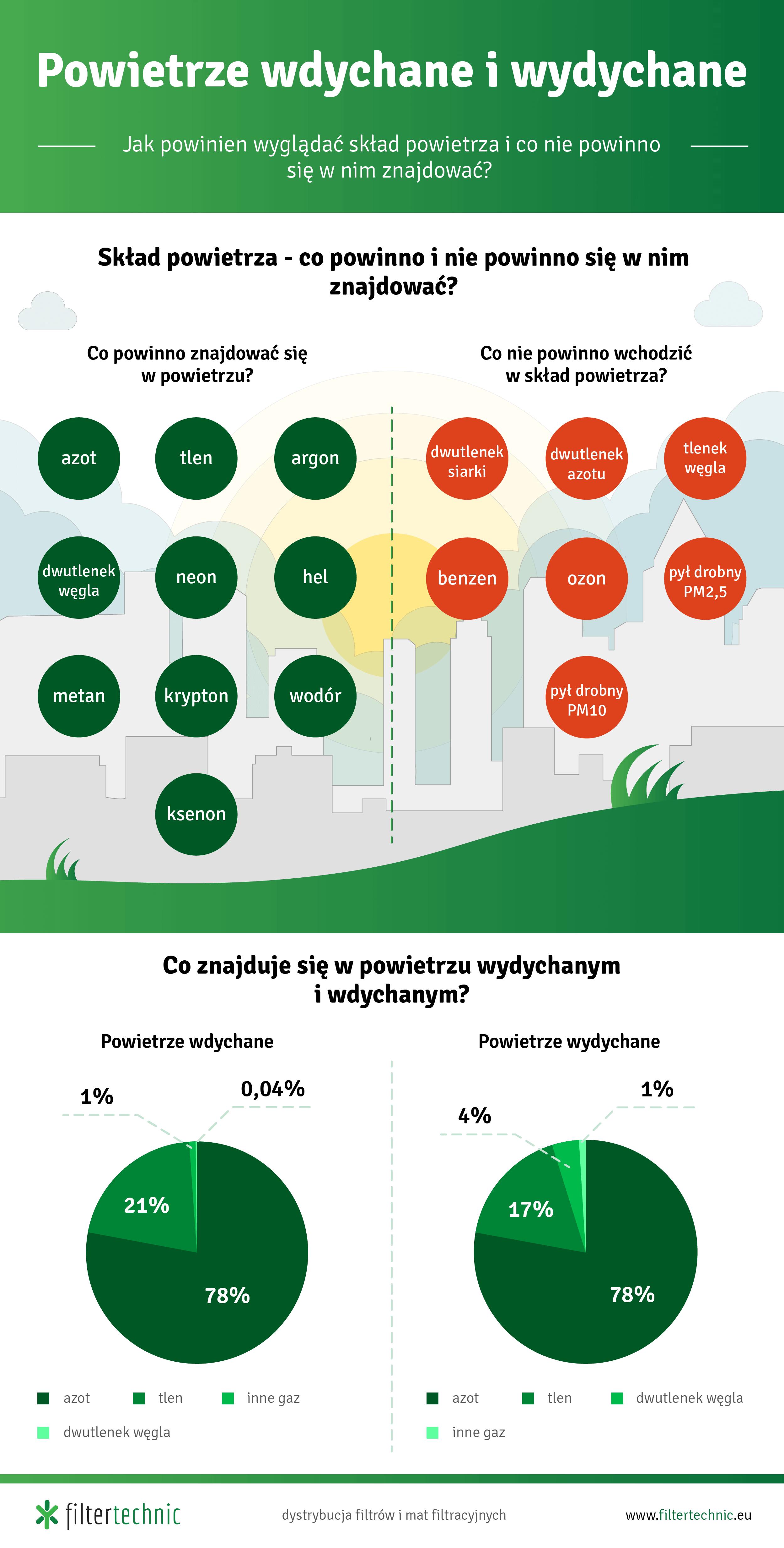 Powietrze wdychane i wydychane - infografika
