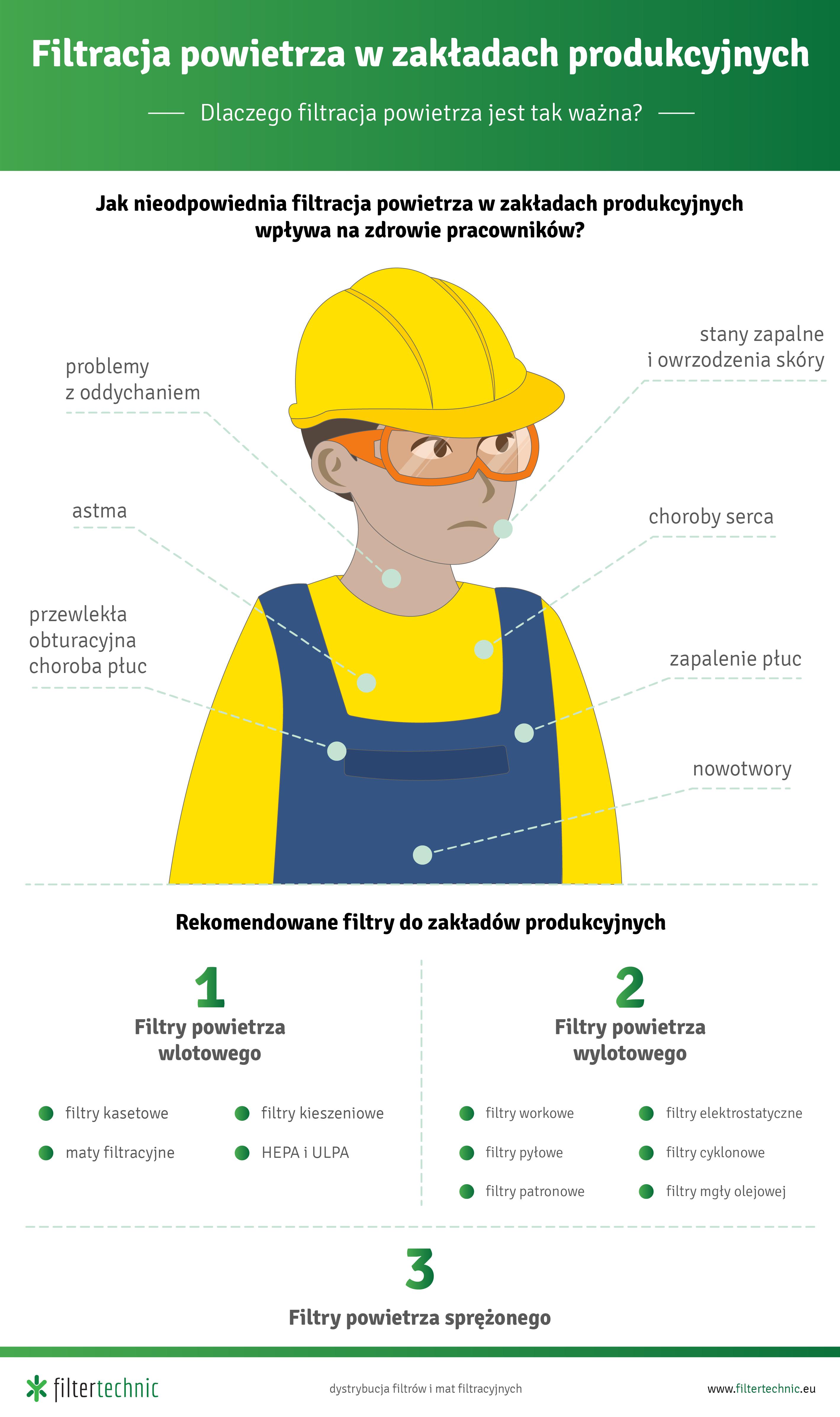 Infografika - Filtertechnic - filtracja powietrza w zakładach produkcyjnych