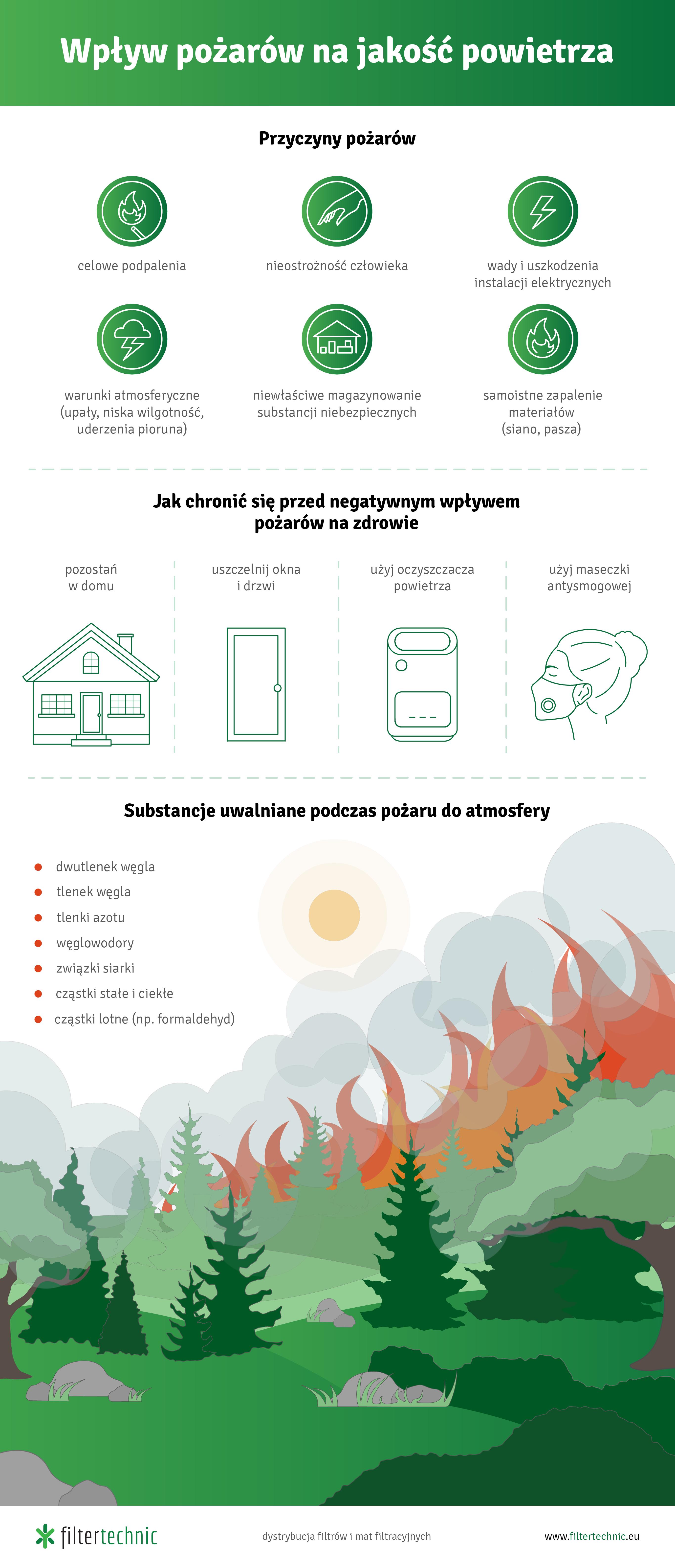 Infografika - wpływ pożarów na jakość powietrza